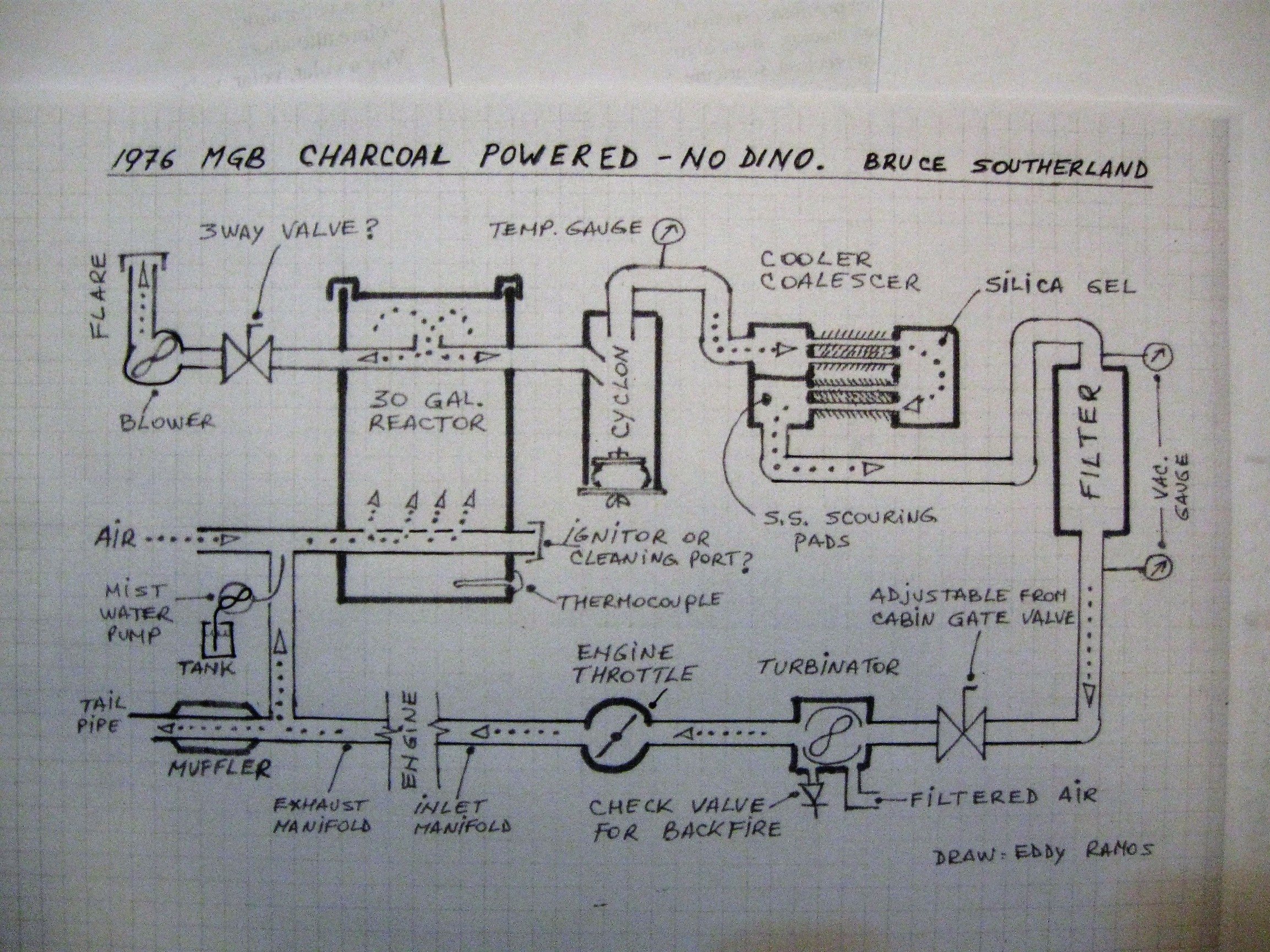 mgb engine diagram wiring library Mg 1976