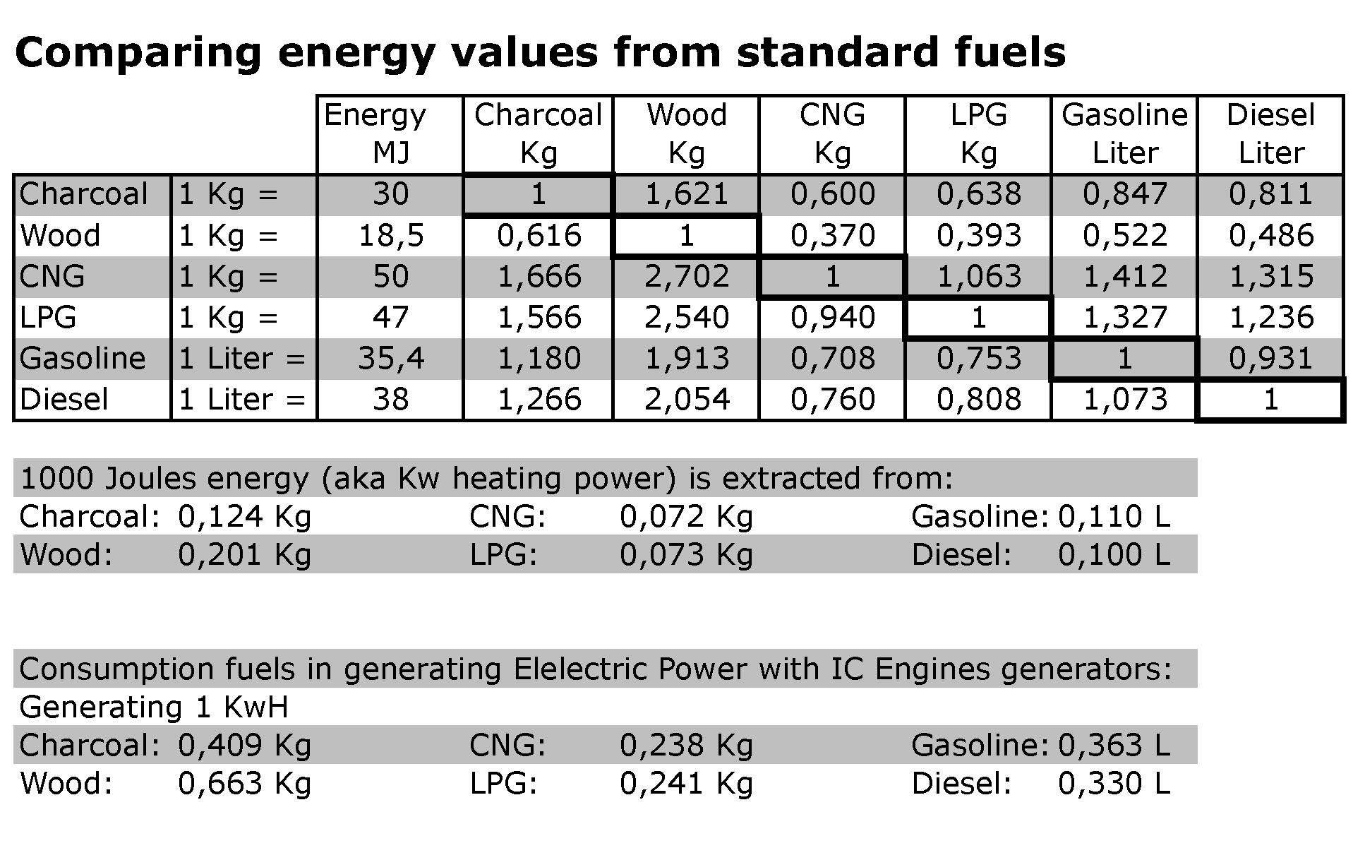 comparing energy values from standard fuels general discussion drive on wood. Black Bedroom Furniture Sets. Home Design Ideas