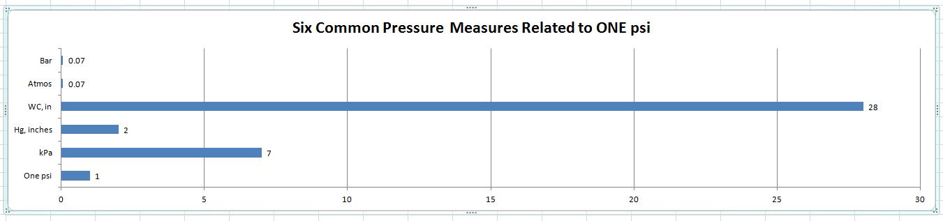 How much pressure/vacuum is that? - General Discussion