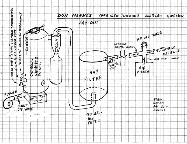 Don Mannes Gasifier Lay-out